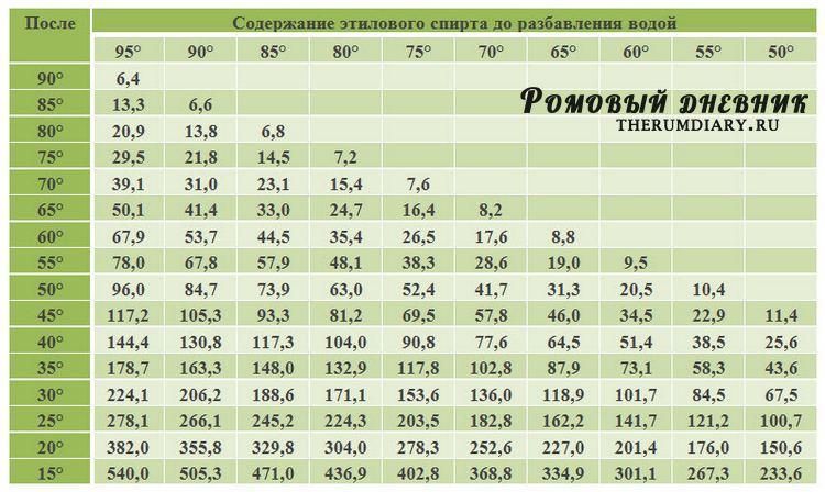 Таблица Фертмана для разбавления спирта водой в домашних условиях.