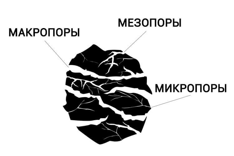 Структура пор в активированном угле для очистки самогона.