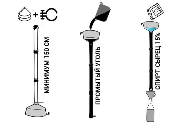 Схема изготовления и использования угольной колонны для очистки спирта-сырца.