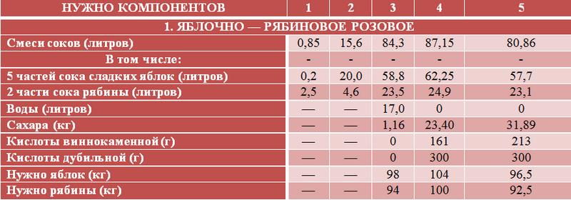Таблица составления сусла для вина из рябины и яблок